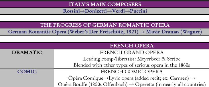 19th c. Opera