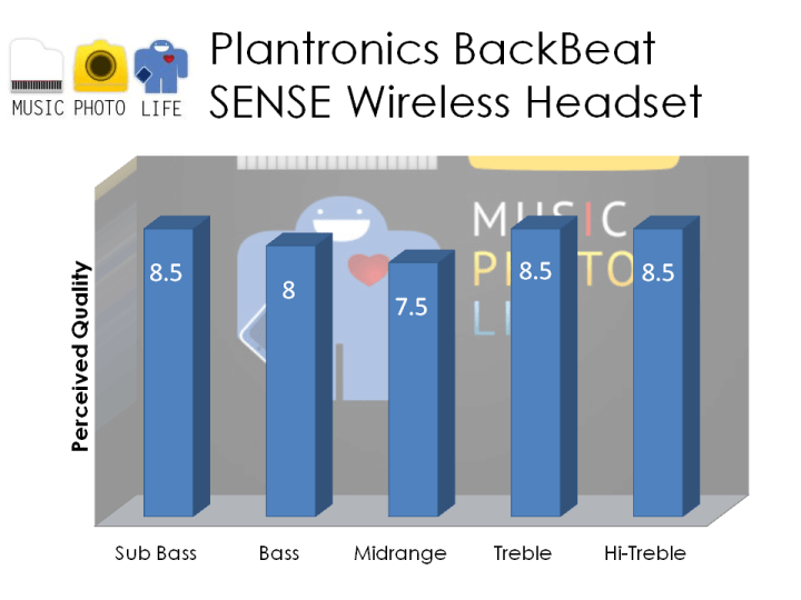 Plantronics BackBeat SENSE Audio Rating