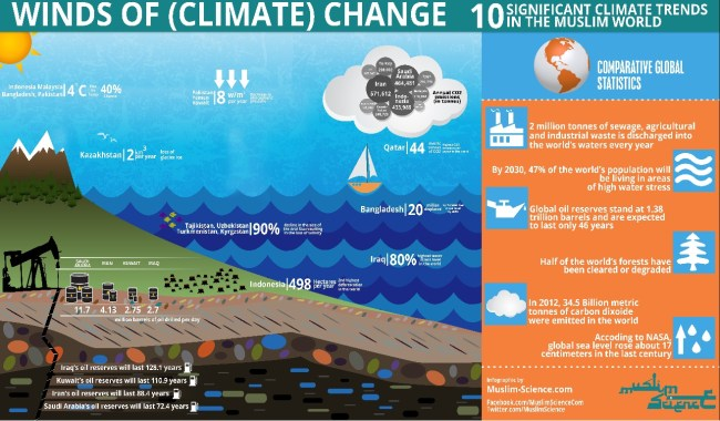 Winds of Climate Change1