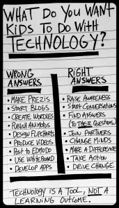 From http://www.teachingquality.org/content/blogs/bill-ferriter/technology-tool-not-learning-outcome