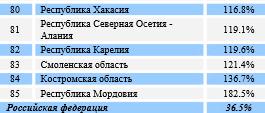 Регионы с самой тяжелой долговой нагрузкой. Фото: riarating.ru