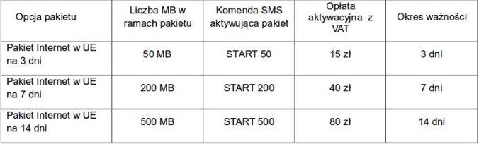 pakiety roaming ue nju na karte