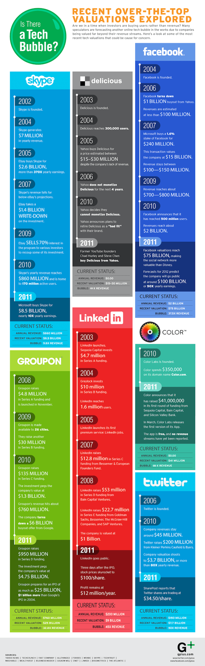 Tech-Bubble-Infographic
