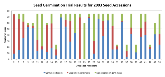 Graph showing results: Seed sample sizes for trial were either 24, 60, or 75 seeds, depending on the number of seeds in the collection.