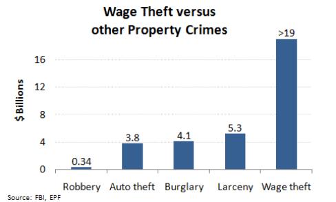 Wage.Theft