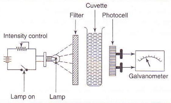single beam filter photometer