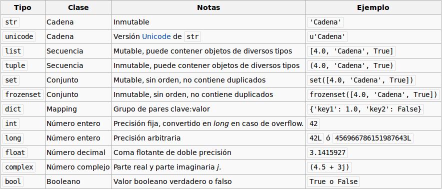 Tipos de datos en Python.