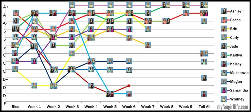 Bachelor Season 19 Chris - Ranking Graph Top 10