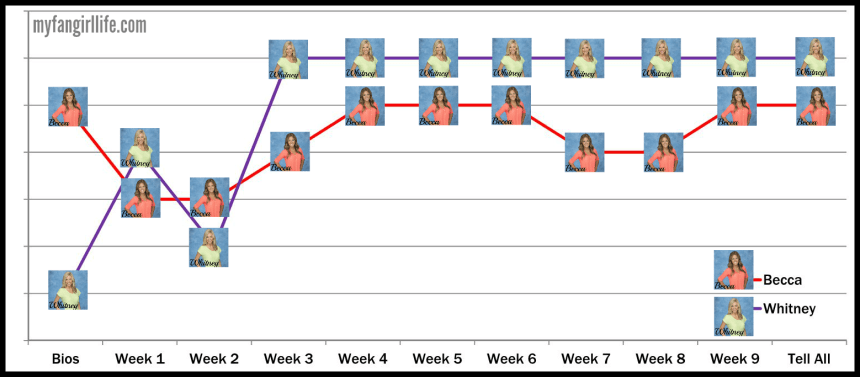 Bachelor Season 19 Chris - Ranking Graph Top 2