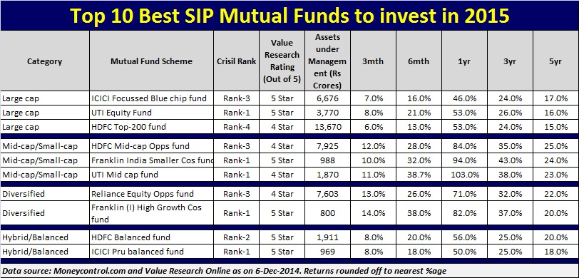 top 10 best mutual funds to invest in india in 2015