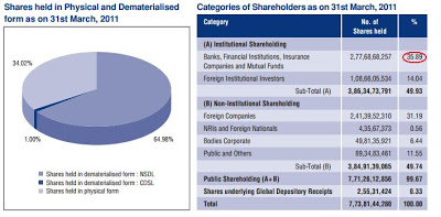 ITC-shareholders-categories