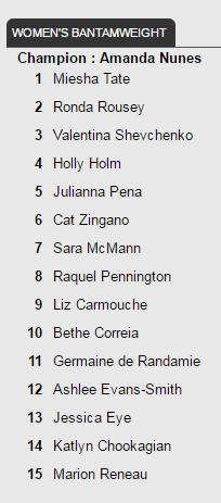 UFC rankings - Oct. 12, 2016