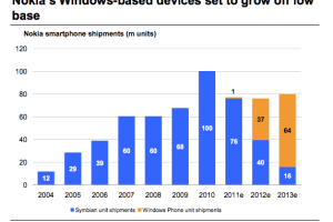MorganStanley estimates 20M+ Q4 smartphone sales for Nokia, 1M Lumia; 40M Symbian, 37M WP 2012