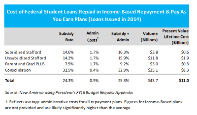 What Does Income-Based Repayment for Student Loans Cost?
