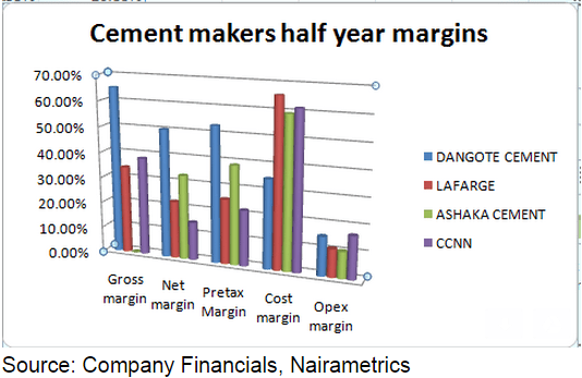 Cement Company Of Northern Nigeria : Market place