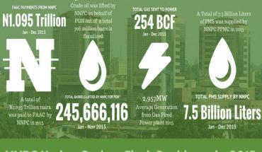 NNPC Crude Infographics