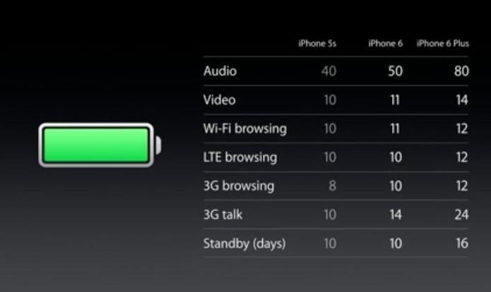 bateria_iphone6