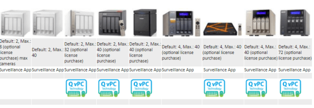 What is the Best 4 bay Qnap NAS for Surveillance over IP Cameras