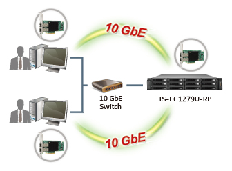 The Brand New QNAP QSW-1208-8C 10GBe Switch 12x SFP+ and 8x RJ45 AT £200+