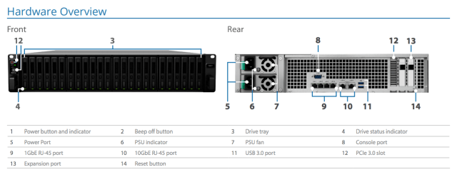 The Synology FS2017 Flash NAS for intensive 90K 4K Random Write IOPS, 10GBe, 25GBe, 40GBe and more