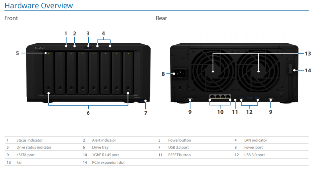 ds1817+ hardware configuration and ports on the rear synology NAS
