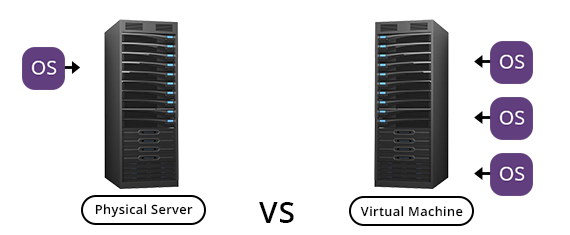 VIRTUAL MACHINE VS Physical machine - Edited