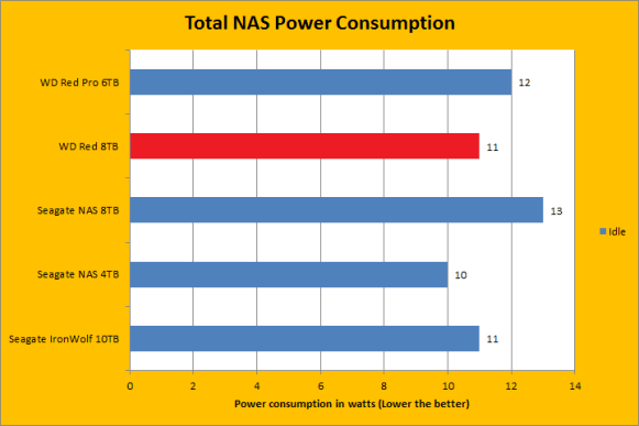 nas power consumption wd blue power