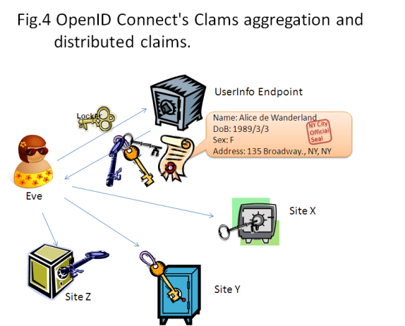 Fig.4 OpenID Connect's Clams aggregation and distributed claims.