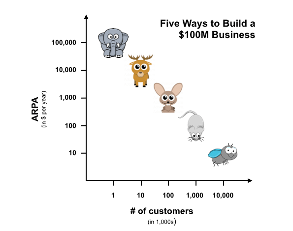 NEW: 80+ SaaS Companies Reveal MRR and Other SaaS Metrics
