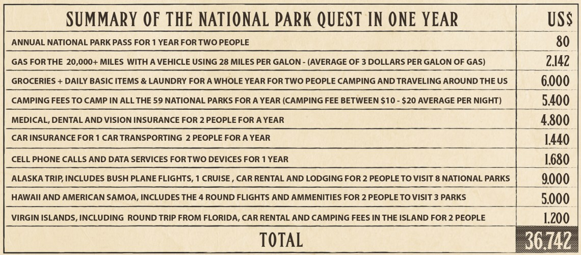 how_much_to_visit_all_national_parks_list