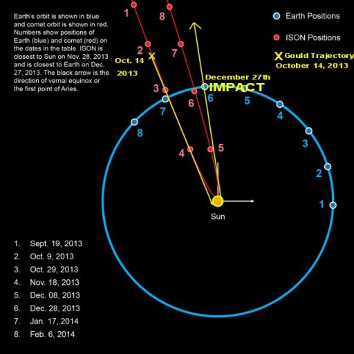 NASA astronomer David Gould, (Ret.) New Path Projection for ISON as of 10/15/2013