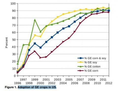 gm_chart_adoption_gm_crops