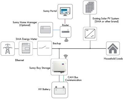 SMA Sunny Boy Storage Tesla Powerwall Retrofit Solution | Natural Solar