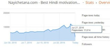 10000 Daily Pageviews In a day