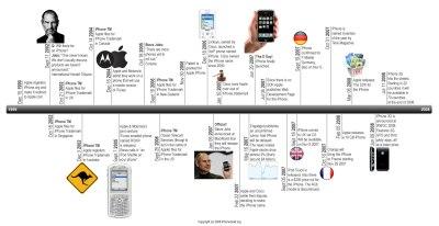 iPhone Timeline | Suka Suka