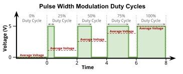 duty_cycle