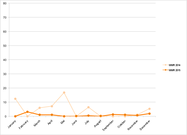 Migrant mortality rates in the eastern Mediterranean during 2014 and 2015. (Heller and Pezzani)