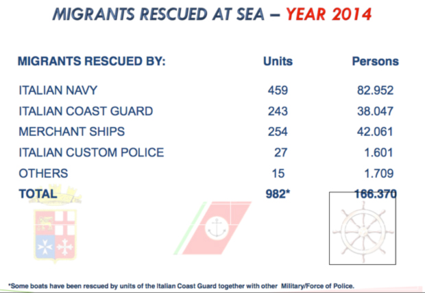 Migrants intercepted/rescued by actor in the central Mediterranean, 2014