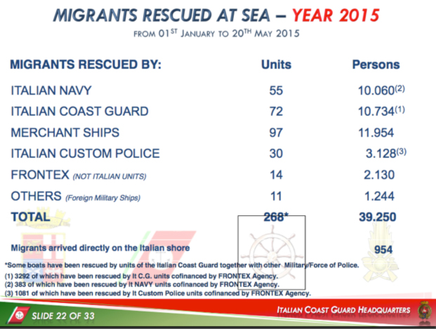 Migrants intercepted/rescued by actor in the central Mediterranean, up to May 20, 2015