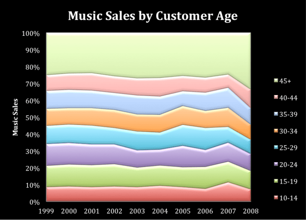 Music Sales by Customer Age