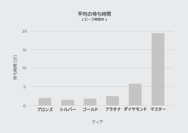 graph-queuetime_J