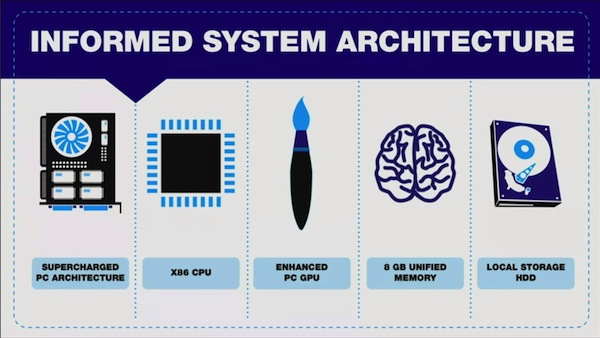 PS4 Especificações tecnicas