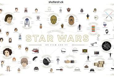 A influência de Star Wars no cinema e na TV P