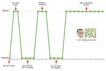 ciclo-de-sono-da-Youngling