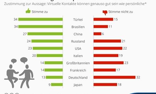 Deutsche halten nichts von Onlineinteraktion