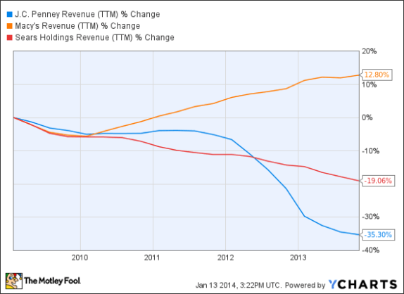 Macy's growth versus JC Penney and Sears. Source.