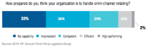 Only 2% of retailers believe their companies are highly competent in managing omnichannel retail. Source.