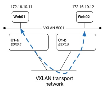 VXLAN Logical Switch on Different Hosts 02