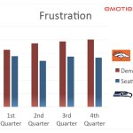 Response to Super Bowl Ads, split by fan's team affiliation