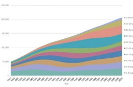 graph shows Estimated numbers of people with Down syndrome in the US, 1950-2010.